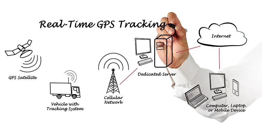 gps-tracking-900